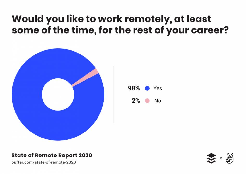 flexymore - state of remote work